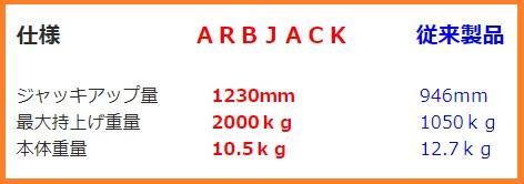 ARB油圧ジャッキ性能